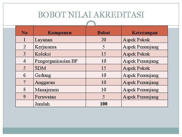 BOBOT NILAI AKREDITASI No 1 2 3 4 5 6 7 8 9 Komponen