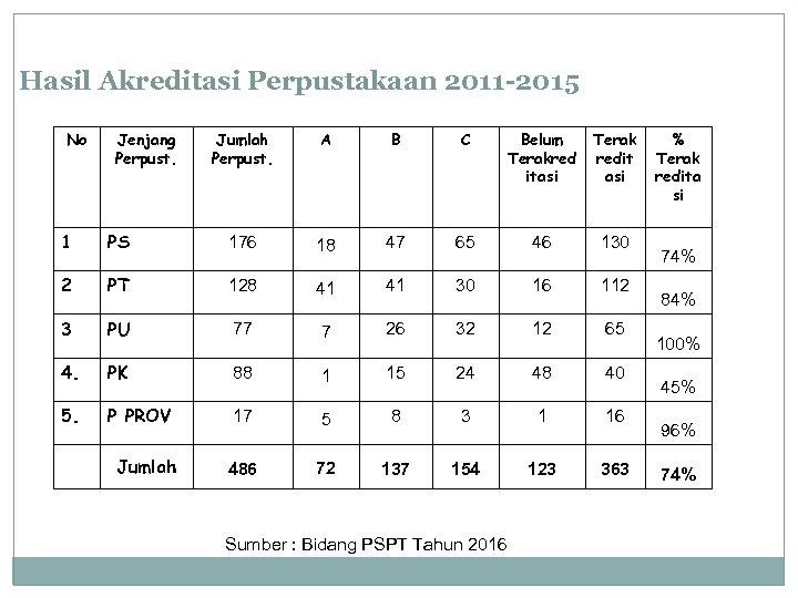 Hasil Akreditasi Perpustakaan 2011 -2015 No Jenjang Perpust. Jumlah Perpust. A B C Belum