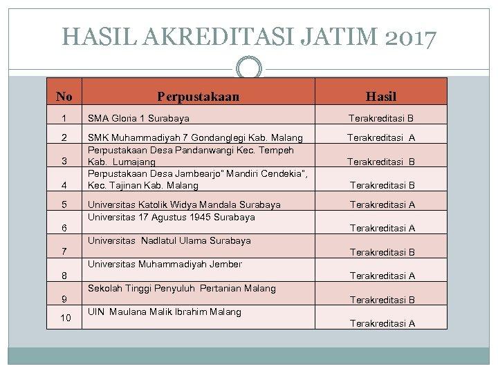 HASIL AKREDITASI JATIM 2017 No Perpustakaan Hasil 1 SMA Gloria 1 Surabaya Terakreditasi B