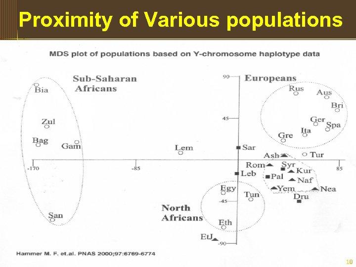 Proximity of Various populations 10