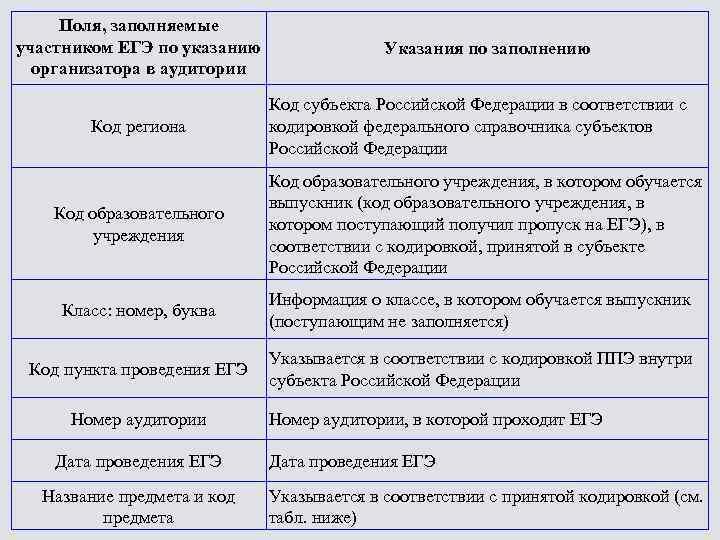 Поля, заполняемые участником ЕГЭ по указанию организатора в аудитории Код региона Код образовательного учреждения
