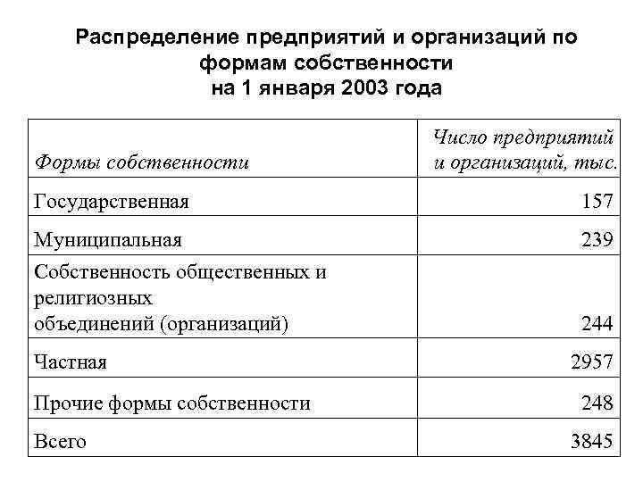 Распределение предприятий и организаций по формам собственности на 1 января 2003 года Формы собственности