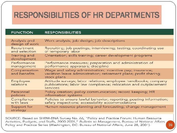 RESPONSIBILITIES OF HR DEPARTMENTS 39
