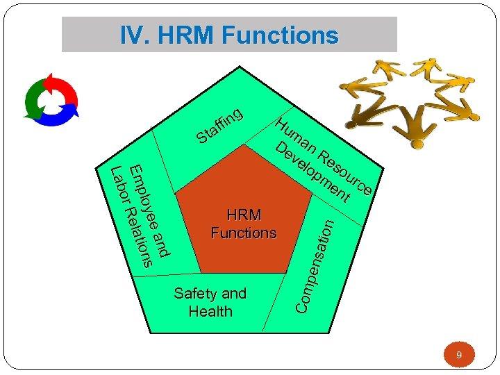 IV. HRM Functions d d e an oye ons lloye ons Emp ellatii e