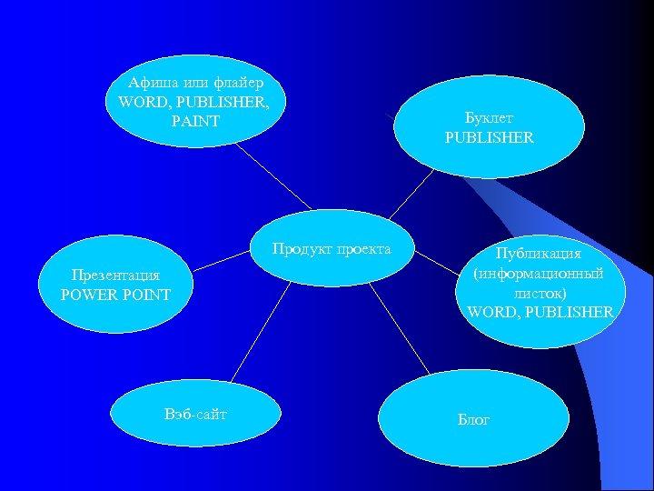 Афиша или флайер WORD, PUBLISHER, PAINT Продукт проекта Презентация POWER POINT Вэб-сайт Буклет PUBLISHER