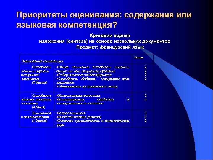 Приоритеты оценивания: содержание или языковая компетенция? Критерии оценки изложения (синтеза) на основе нескольких документов