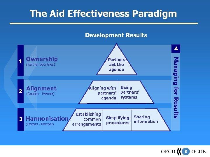 The Aid Effectiveness Paradigm Development Results 4 2 Alignment (Donors - Partner) 3 Harmonisation