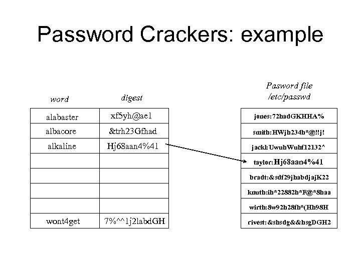 Password Crackers: example digest Pasword file /etc/passwd alabaster xf 5 yh@ae 1 jones: 72