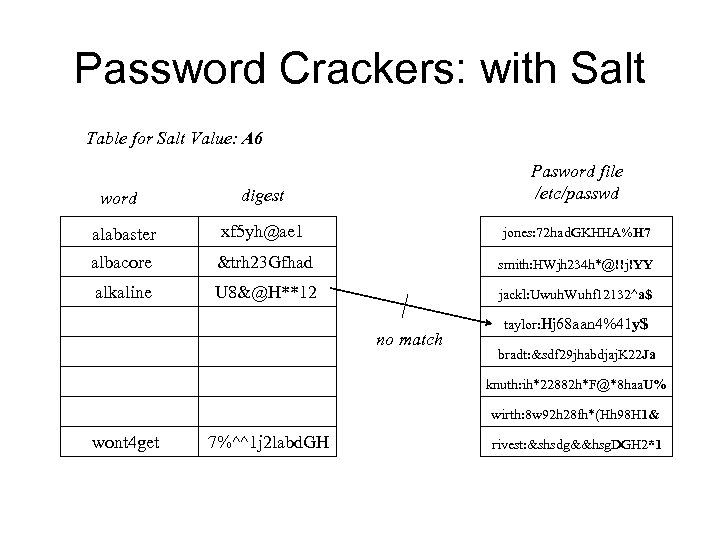 Password Crackers: with Salt Table for Salt Value: A 6 digest Pasword file /etc/passwd