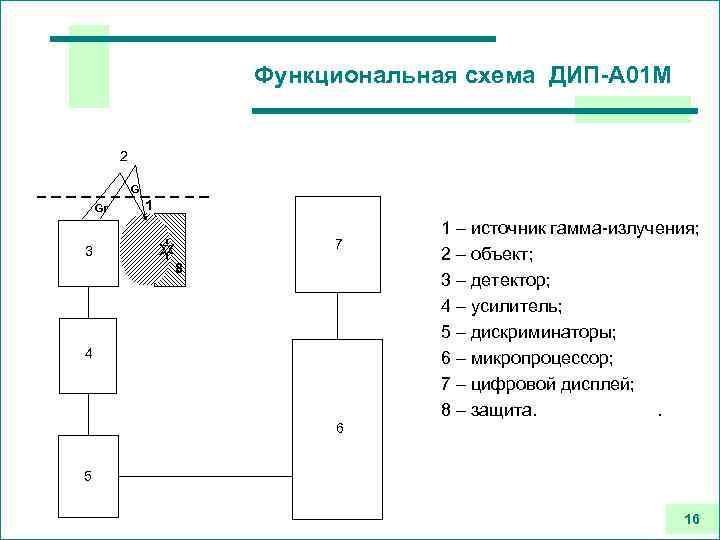 Функциональная схема ДИП-А 01 М 2 G Gr 1 7 3 8 4 1