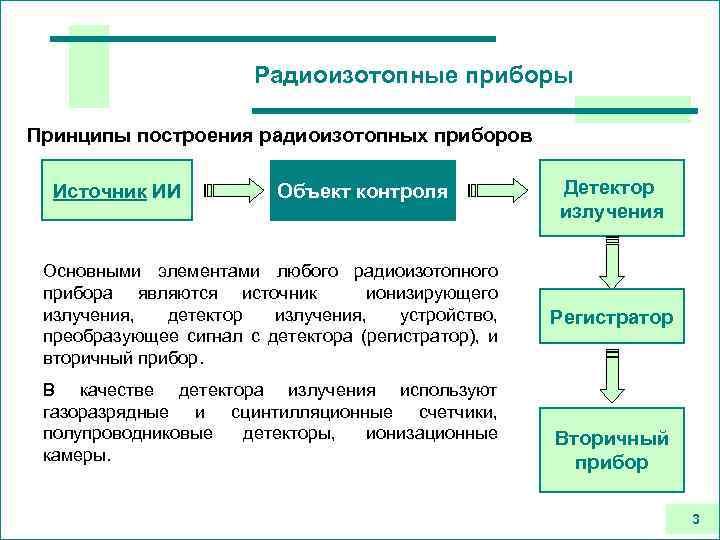 Радиоизотопные приборы Принципы построения радиоизотопных приборов Источник ИИ Объект контроля Основными элементами любого радиоизотопного