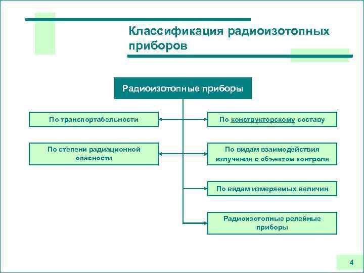Классификация радиоизотопных приборов Радиоизотопные приборы По транспортабельности По конструкторскому составу По степени радиационной опасности