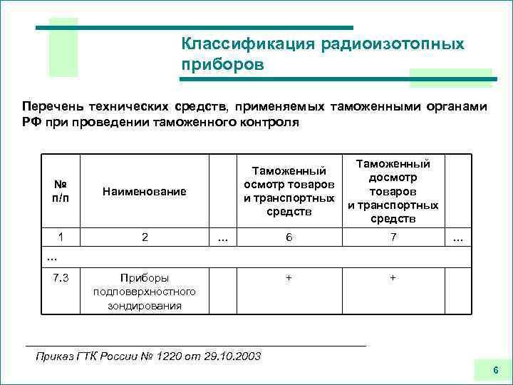 Классификация радиоизотопных приборов Перечень технических средств, применяемых таможенными органами РФ при проведении таможенного контроля