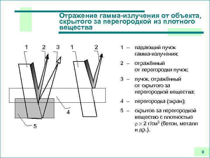 Отражение гамма-излучения от объекта, скрытого за перегородкой из плотного вещества 1 2 3 1