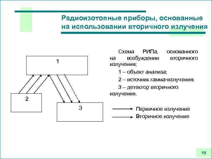 Радиоизотопные приборы, основанные на использовании вторичного излучения Схема РИПа, основанного на возбуждении вторичного излучения;