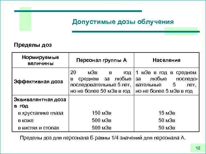 Допустимые дозы облучения Пределы доз Нормируемые величины Эффективная доза Эквивалентная доза в год в