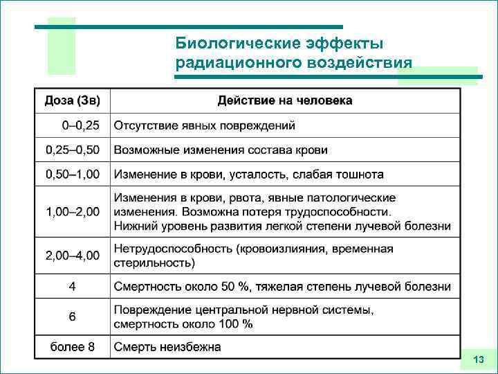 Биологические эффекты радиационного воздействия 13