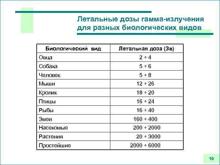 Летальные дозы гамма-излучения для разных биологических видов Биологический вид Летальная доза (Зв) Овца 2÷