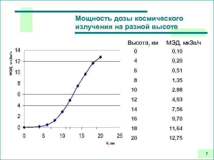 Мощность дозы космического излучения на разной высоте Высота, км МЭД, мк. Зв/ч 0 0,