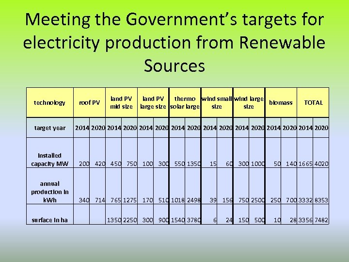 Meeting the Government's targets for electricity production from Renewable Sources technology target year roof