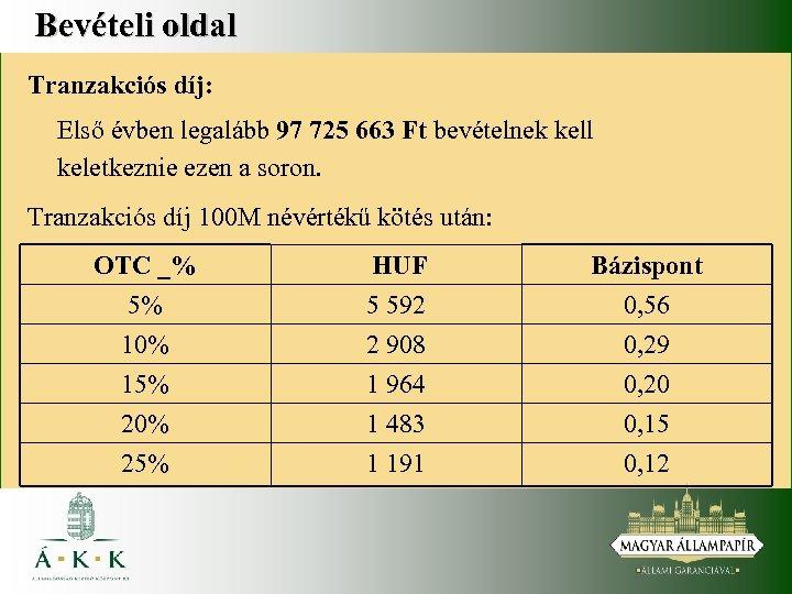 Bevételi oldal Tranzakciós díj: Első évben legalább 97 725 663 Ft bevételnek kell keletkeznie