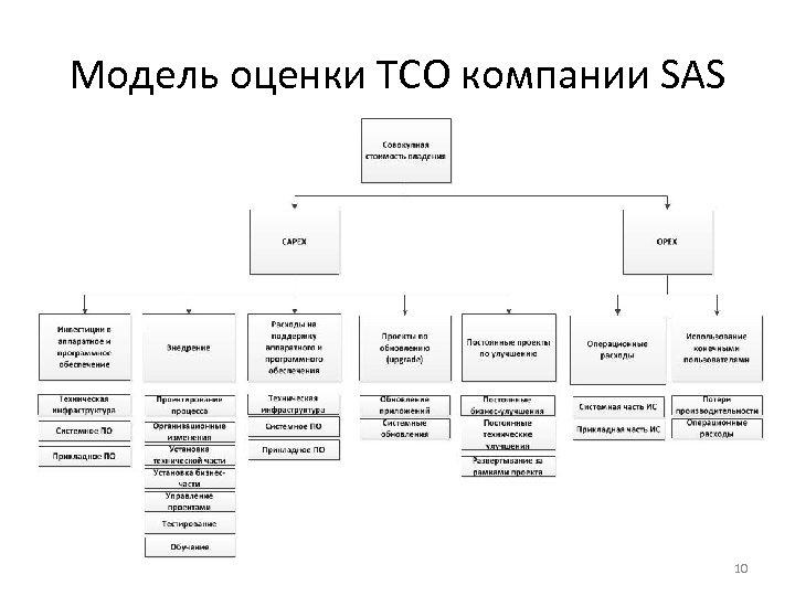 Модель оценки ТСО компании SAS 10