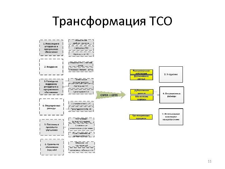 Трансформация ТСО 11