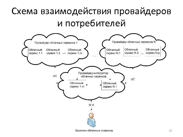 Схема взаимодействия провайдеров и потребителей 12
