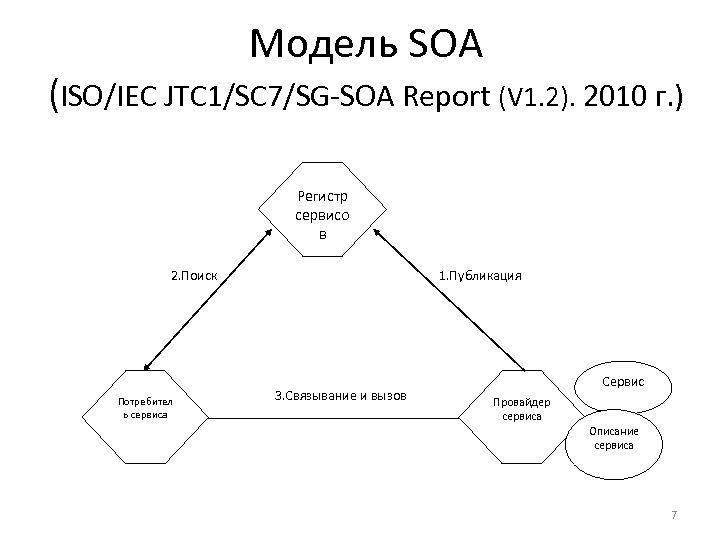Модель SOA (ISO/IEC JTC 1/SC 7/SG-SOA Report (V 1. 2). 2010 г. ) Регистр