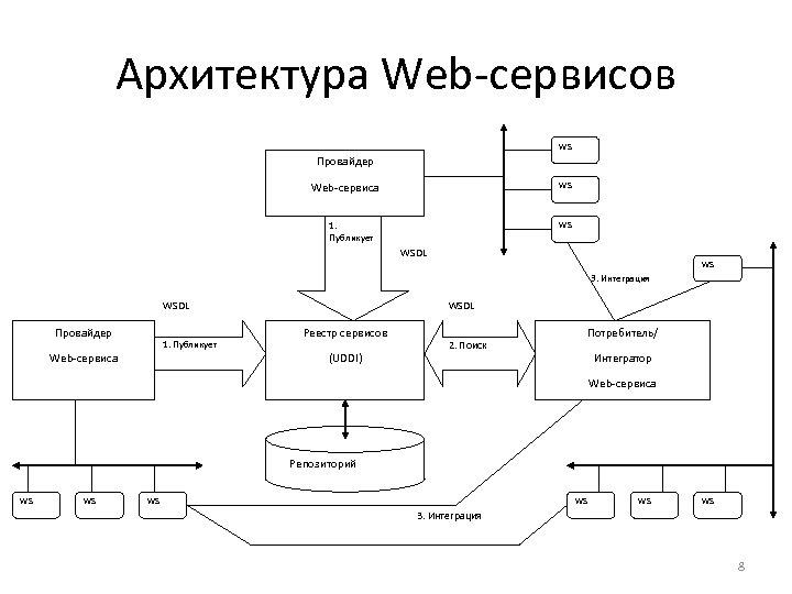 Архитектура Web-сервисов WS Провайдер Web-сервиса WS 1. Публикует WS WSDL WS 3. Интеграция WSDL