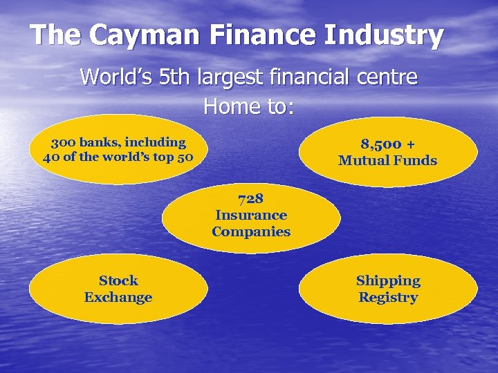 The Cayman Finance Industry World's 5 th largest financial centre Home to: 300 banks,
