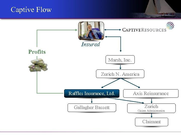 Captive Flow Insured Profits Marsh, Inc. Zurich N. America Raffles Insurance, Ltd. Gallagher Bassett
