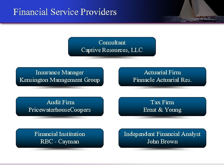 Financial Service Providers Consultant Captive Resources, LLC Insurance Manager Kensington Management Group Actuarial Firm