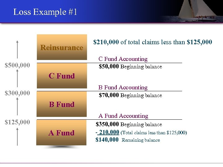 Loss Example #1 Reinsurance $210, 000 of total claims less than $125, 000 C