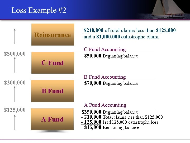 Loss Example #2 Reinsurance $210, 000 of total claims less than $125, 000 and