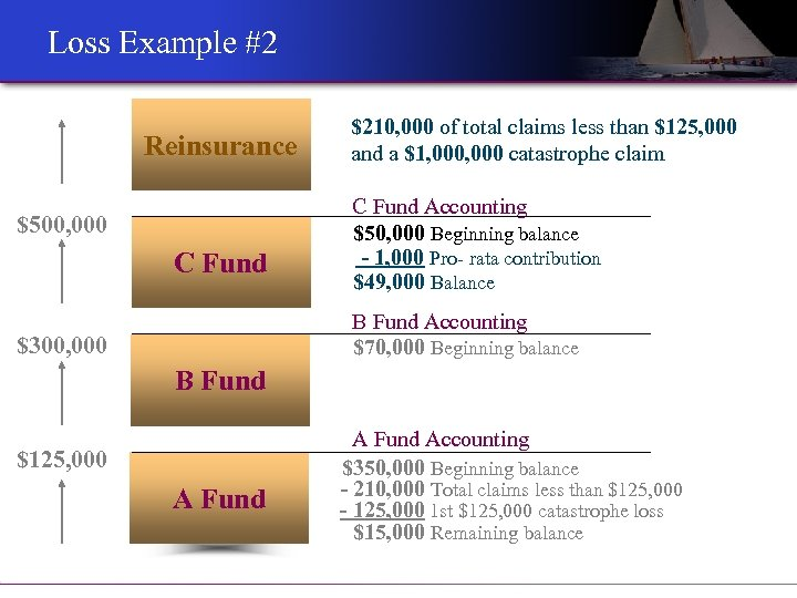 Loss Example #2 Reinsurance $500, 000 C Fund $210, 000 of total claims less
