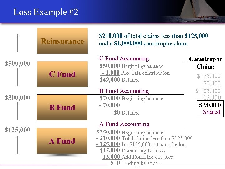 Loss Example #2 Reinsurance $500, 000 C Fund $300, 000 B Fund $125, 000