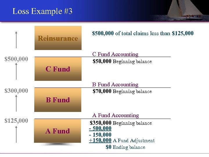 Loss Example #3 Reinsurance $500, 000 of total claims less than $125, 000 C