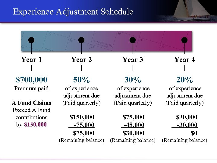 Experience Adjustment Schedule Year 1 Year 2 Year 3 Year 4 $700, 000 50%