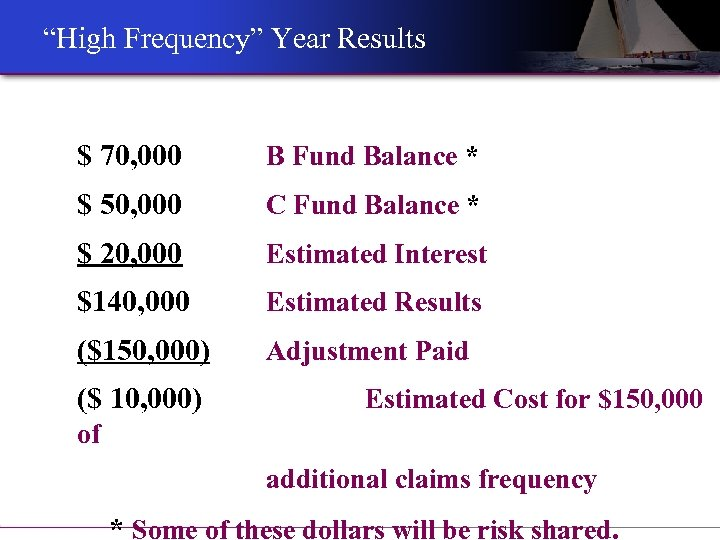 """High Frequency"" Year Results $ 70, 000 B Fund Balance * $ 50, 000"