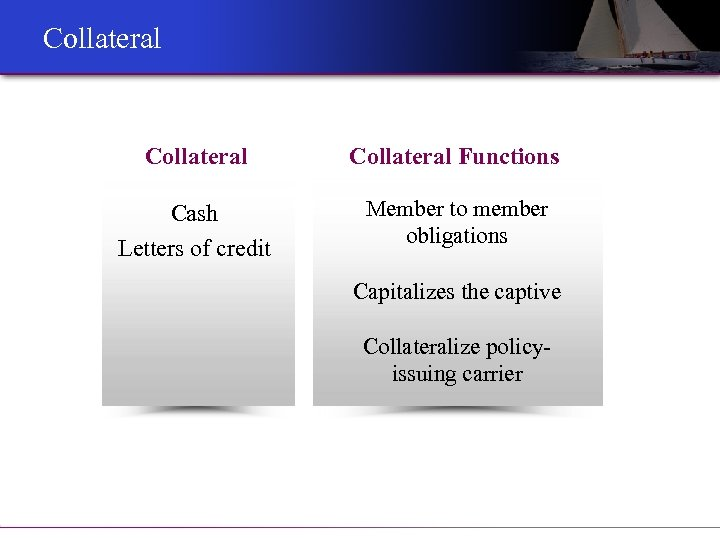 Collateral Functions Cash Letters of credit Member to member obligations Capitalizes the captive Collateralize