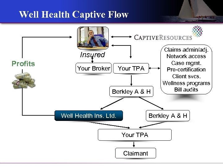 Well Health Captive Flow Insured Profits Your Broker Your TPA Berkley A & H