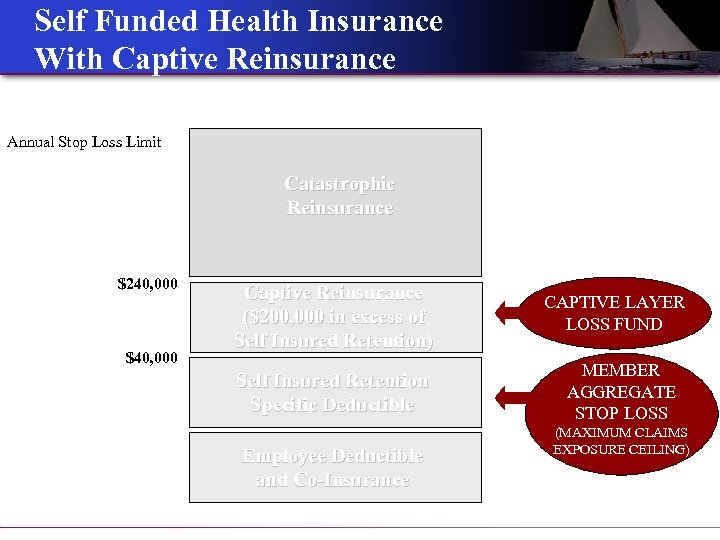 Self Funded Health Insurance With Captive Reinsurance Annual Stop Loss Limit Catastrophic Reinsurance $240,