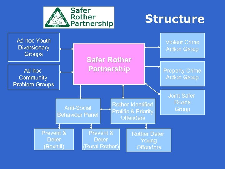 Structure Ad hoc Youth Diversionary Groups Violent Crime Action Group Safer Rother Partnership Ad