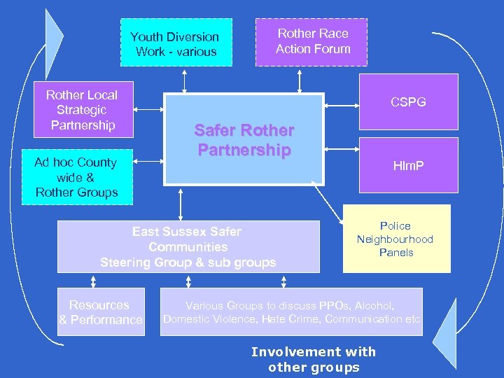 Youth Diversion Work - various Rother Local Strategic Partnership Ad hoc County wide &