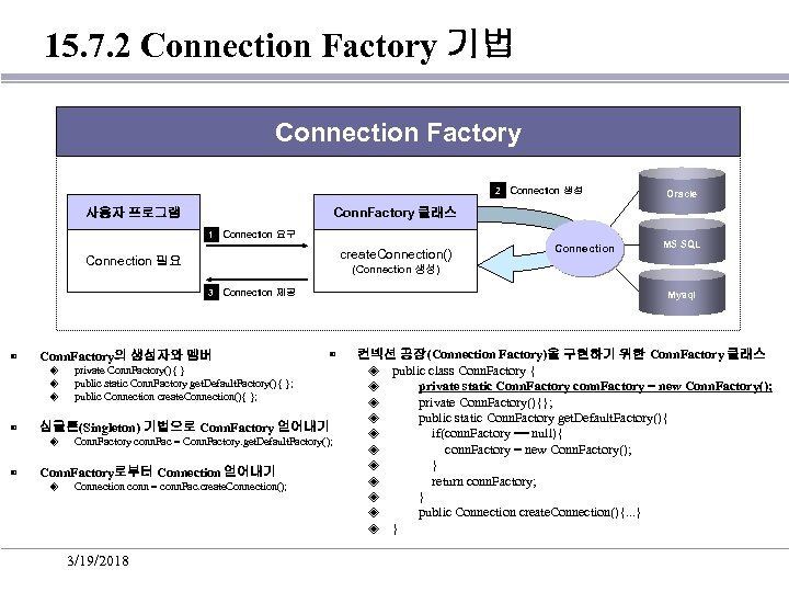 15. 7. 2 Connection Factory 기법 Connection Factory 2 Connection 생성 Conn. Factory 클래스