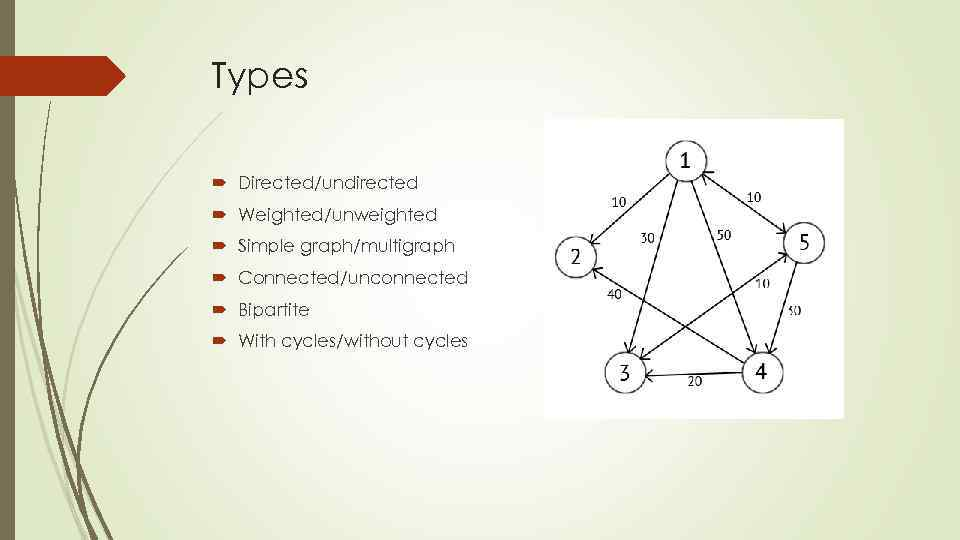 Types Directed/undirected Weighted/unweighted Simple graph/multigraph Connected/unconnected Bipartite With cycles/without cycles