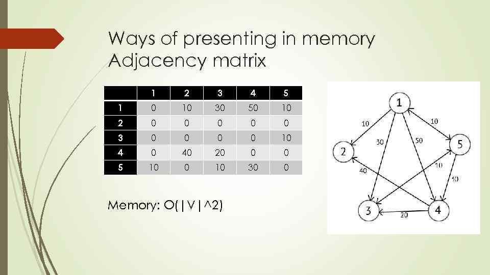 Ways of presenting in memory Adjacency matrix 1 2 3 4 5 1 0