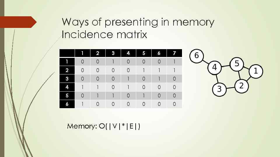 Ways of presenting in memory Incidence matrix 1 2 3 4 5 6 7