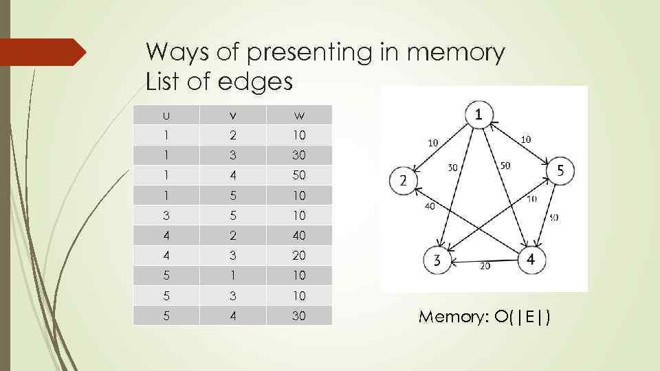 Ways of presenting in memory List of edges u v w 1 2 10